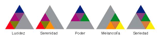 Los triángulos de Goethe
